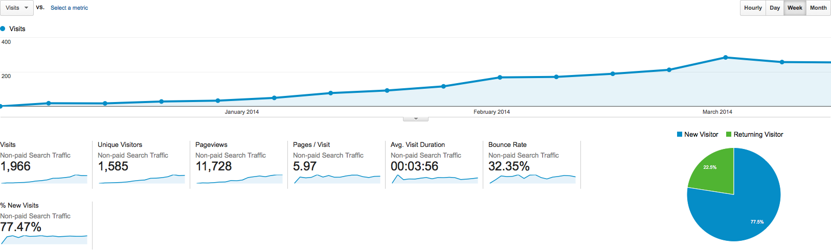 Wall Vision Analytics data showing the rise in Non-paid Search Traffic (Organic) from December 2013 until late-March 2014.