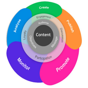 parts of a content strategy