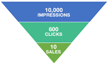 Facebook Ad Conversion Rate